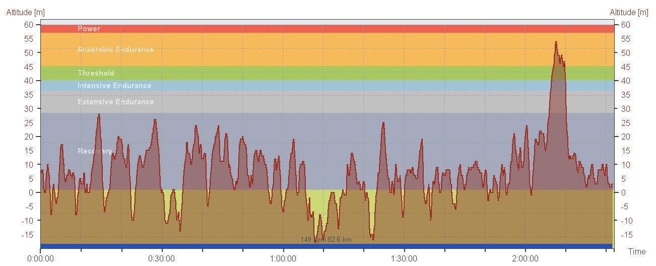 Høyde vs. sykkeltid