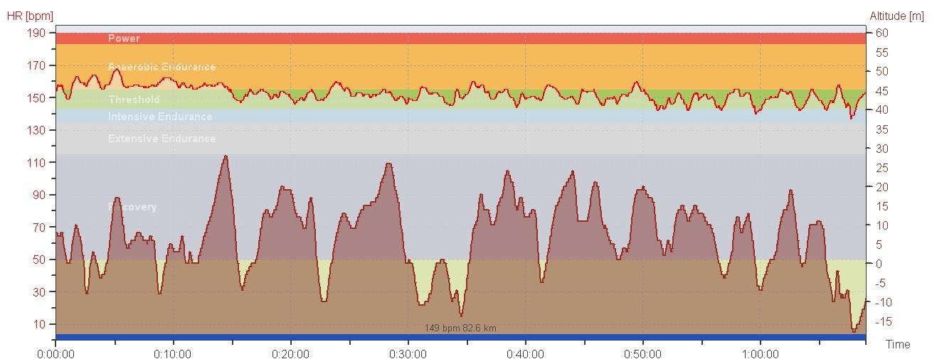 Puls og høyde for første halvdel av sykkeletappen. NB! Se skalering av y-akse.